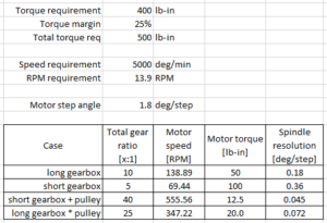 gear train calculator table